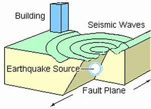 Simple Earthquake Diagram^@#