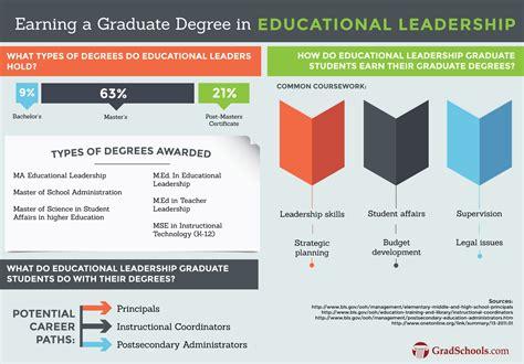 doctorate  educational leadership phd  degree