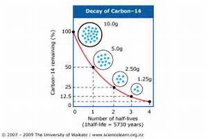 radioactive carbon dating examples