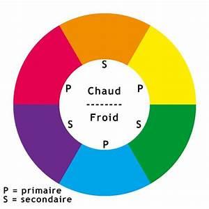 les 25 meilleures idees concernant theorie des couleurs With couleur chaude couleur froide 4 les bases de la peinture 1 la theorie des couleurs