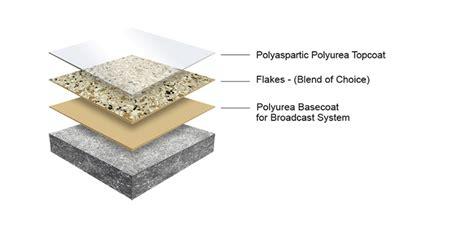 polyaspartic polyurea flooring chip floors garage