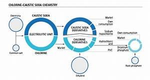 Chlorine Derivatives