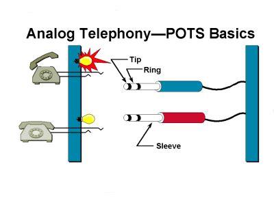 Voice Network Signaling Control Cisco