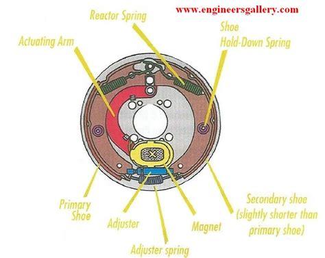 electric brakes engineers gallery