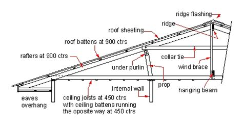ceiling joist spacing australia roof frames australian building inspection services brisbane