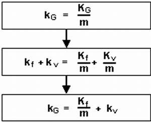 Variable Stückkosten Berechnen Formel : it infothek internes rechnungswesen die differenzierung von kosten ~ Themetempest.com Abrechnung