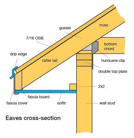 48 best images about Fascias on Pinterest  To fix, Dormer