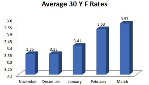 california mortgage rates trend   rising