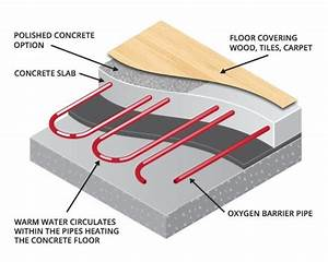 What Is A Cheap Floor Heating System