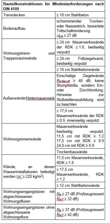 Diskussion Zur Neufassung Der Din 4109 by Schallschutzklassen Turen Tabelle