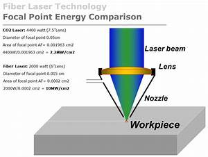How Co2 And Fiber Laser Cutting Machine Work