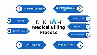 Process Appeals Appeal Claim Billing Mind Keep