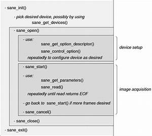simple sane document scanning in c on linux With linux document scanner