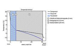 Innendaemmung Mit Kalziumsilikatplatten by Klimaplatten In Der Innend 228 Mmung