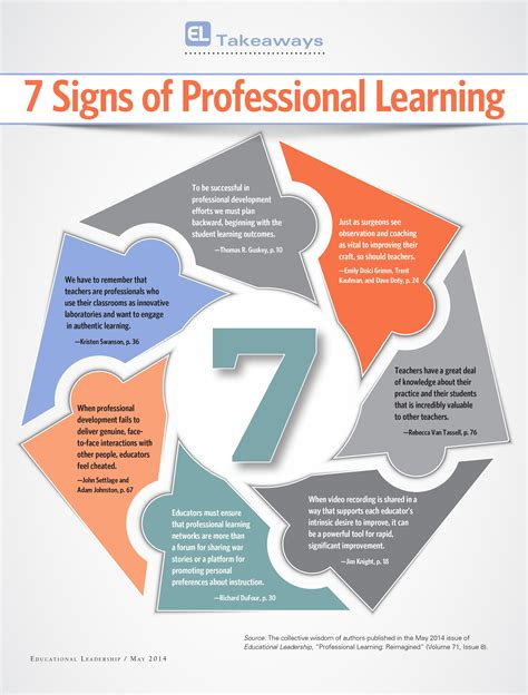 insights  professional learning