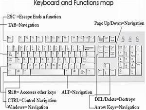 Best Photos of Keyboard Keys And Their Functions ...