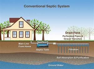 Healthy Septic Systems