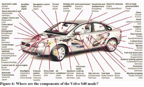Origin Of Parts Composing A Volvo Car