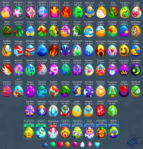 Chart Dragon Story Egg Guide