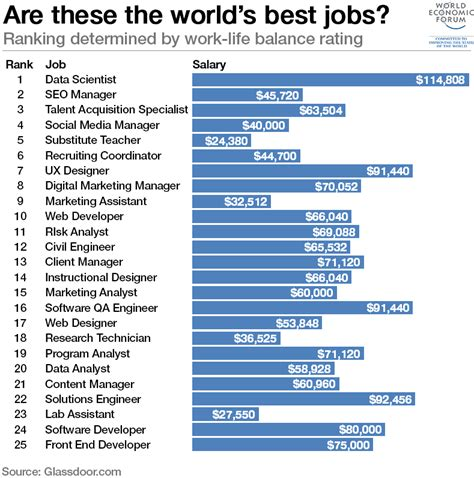World's Best Job? The Answer Might Surprise You  World. Tv Providers In My Zip Code Corrupt A File. Party Planners Austin Tx Csuf Masters Programs. Political Science Class How To Report A Fraud. Orange Coast Community College. Translation Service English To Chinese. Banks With No Maintenance Fees. Element Merchant Services Orange Park Dentist. Video Web Page Template Costa Rican Companies
