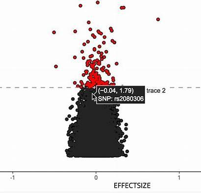 Plots Volcano Bioinformatics Python Interactive Plot Plotly