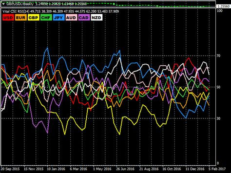Mt4 Indicators by The Vital Currency Strength Indicator Pro Mt4