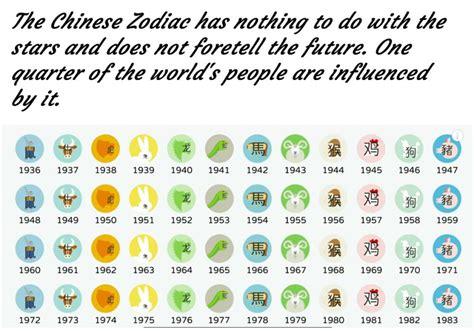 rising signs   chinese zodiac exemplore