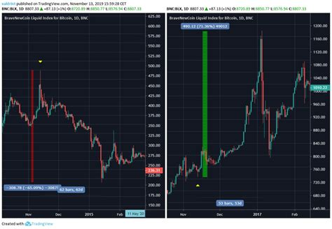bitcoins price history reveals  unusual importance