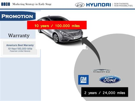 Hyundai Marketing by Hyundai Global Marketing Strategy