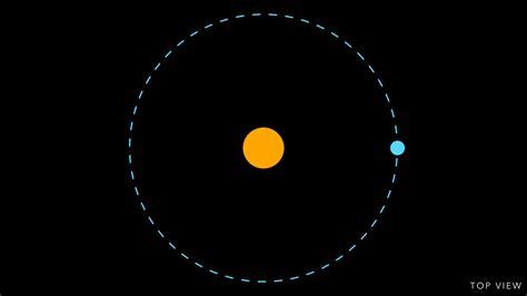 Earth's orbit around the Sun « Orbiting Frog