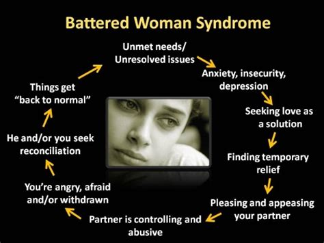 battered wife syndrome       road