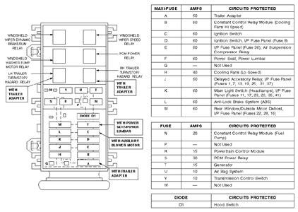 necesito el diagrama de fusibles de la ford explorer 1996 fixya