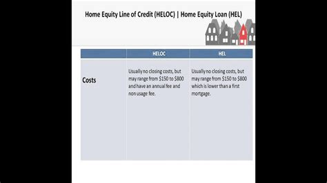 Quick Comparison Guide Heloc And Home Equity Loans