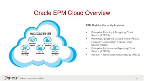 What's New in Oracle EPM Cloud