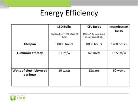 led bulbs vs cfl bulbs vs incandescent bulbs