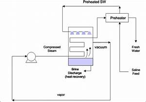 Schematic Diagram Of Single Mechanical Vapor Compression Distillation