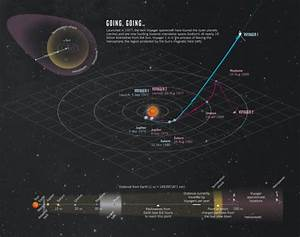 Voyager 1 Current Position - Pics about space