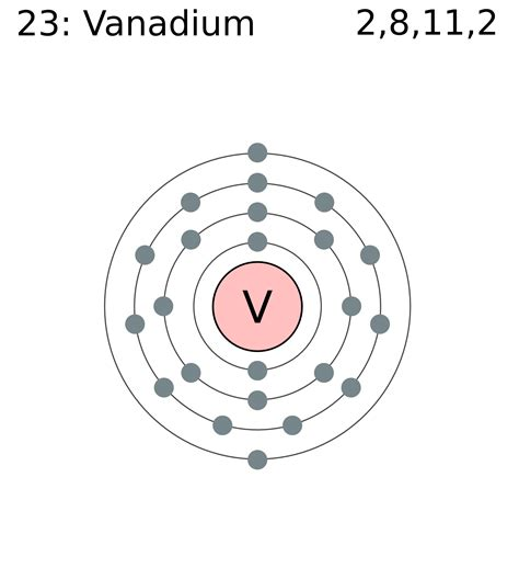 Sulfur Bohr Model Of Atom