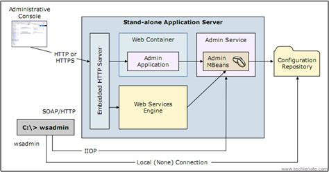 websphere application server resume format exles of carbohydrates