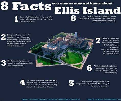 8 Facts About Ellis Island Visually