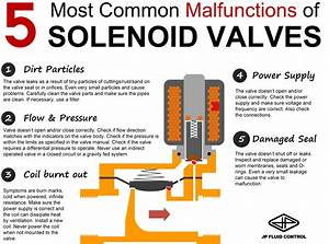 Top 5 Solenoid Valve Failure Modes  U2013 Submit Infographics