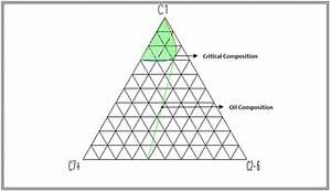 Ternary Phase Diagram For A Hydrocarbon System  The