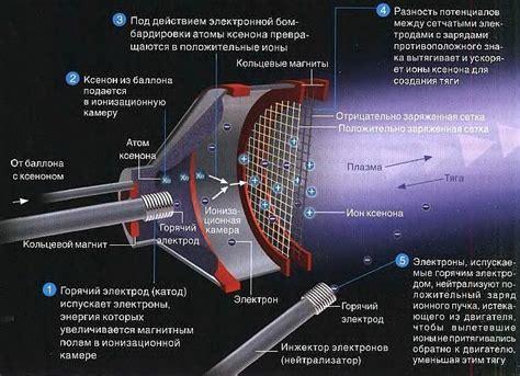 Как работают солнечные электростанции на чем они основаны