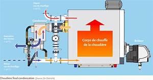 Chaudiere Au Fioul : condensation chaudiere fioul chaudiere 35 kw op ra ~ Edinachiropracticcenter.com Idées de Décoration
