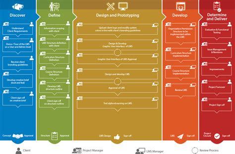 learning management system lms ecc international
