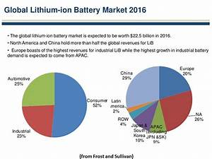 NewEnergyNews More: STILL BIG MONEY IN LITHIUM ION BATTERIES