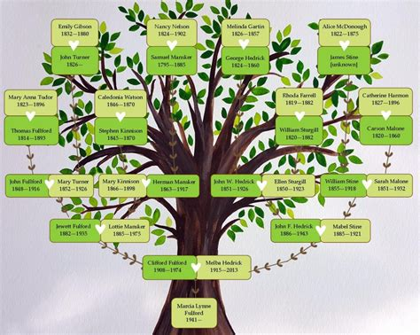 The free versions are available in pdf format: Printable Family Tree   Making Something of It