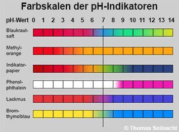 ph wert farben indikatoren