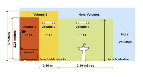 Volume De Securite Salle De Bain #5  Norme Electrique
