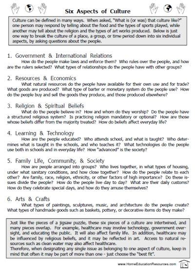 free six aspects of culture info country research report
